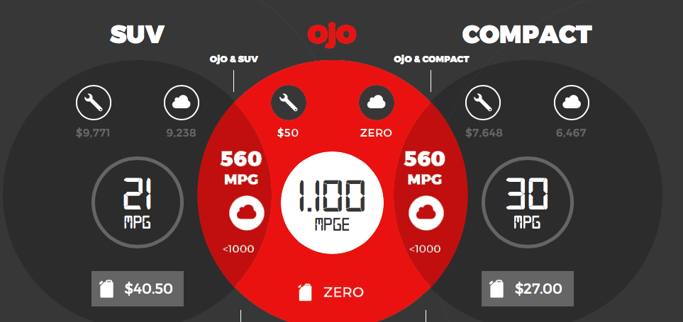 OjO benefits compare to SUV and compact car